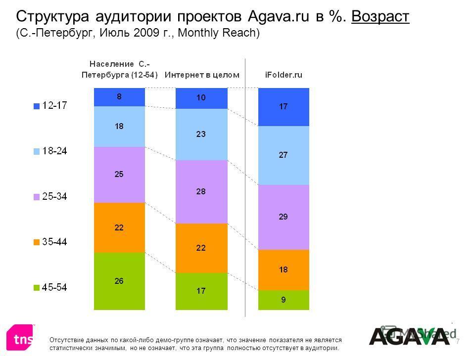 7 Структура аудитории проектов Agava.ru в %. Возраст (С.-Петербург, Июль 2009 г., Monthly Reach) Отсутствие данных по какой-либо демо-группе означает, что значение показателя не является статистически значимым, но не означает, что эта группа полность