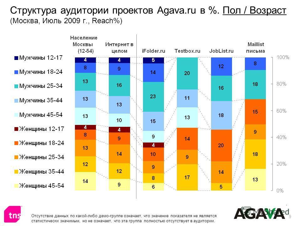9 Структура аудитории проектов Agava.ru в %. Пол / Возраст (Москва, Июль 2009 г., Reach%) Отсутствие данных по какой-либо демо-группе означает, что значение показателя не является статистически значимым, но не означает, что эта группа полностью отсут
