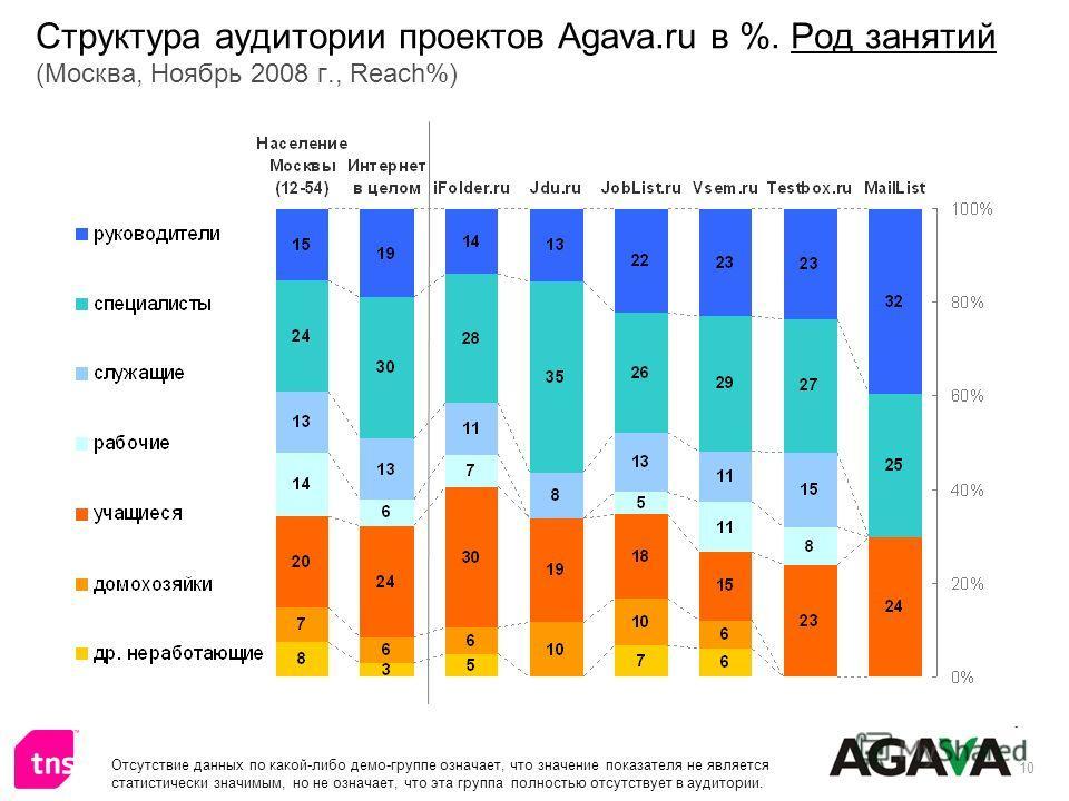 10 Структура аудитории проектов Agava.ru в %. Род занятий (Москва, Ноябрь 2008 г., Reach%) Отсутствие данных по какой-либо демо-группе означает, что значение показателя не является статистически значимым, но не означает, что эта группа полностью отсу