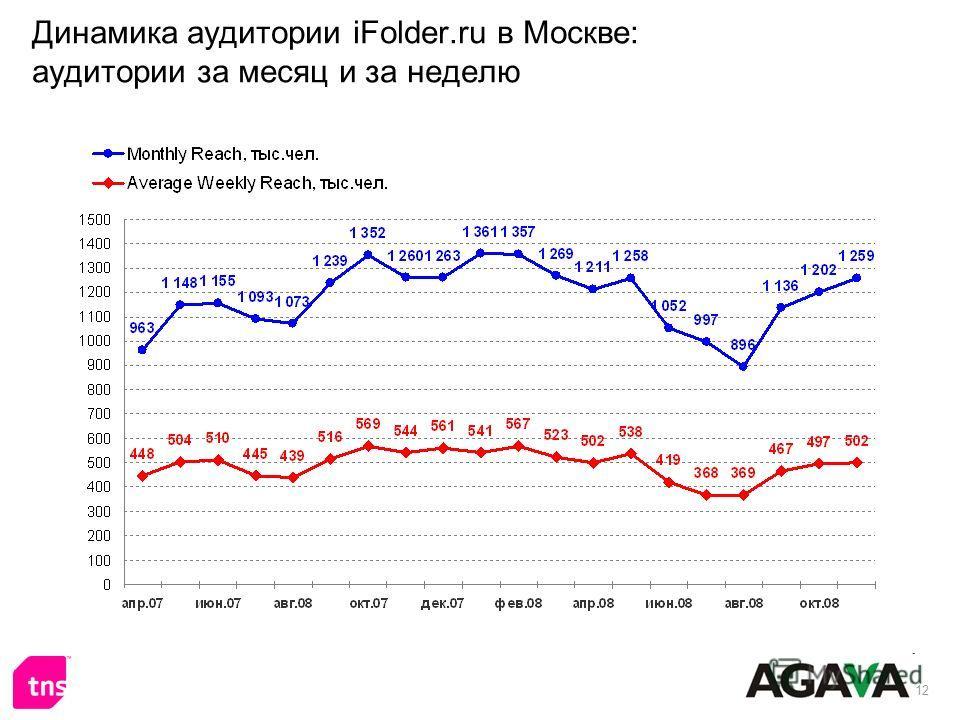 12 Динамика аудитории iFolder.ru в Москве: аудитории за месяц и за неделю