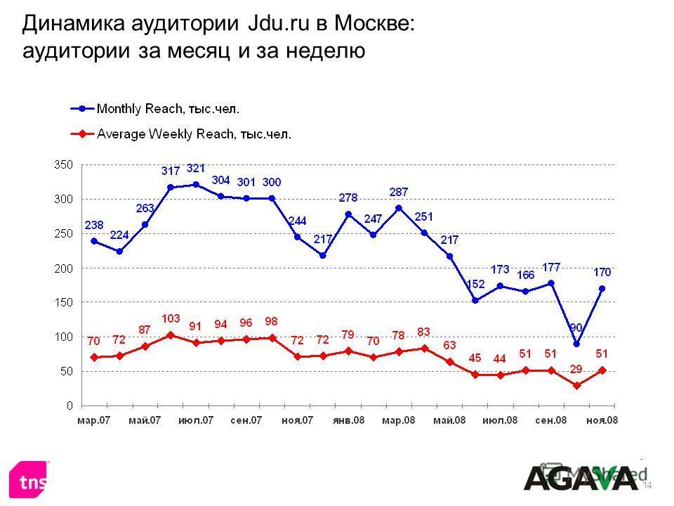 14 Динамика аудитории Jdu.ru в Москве: аудитории за месяц и за неделю