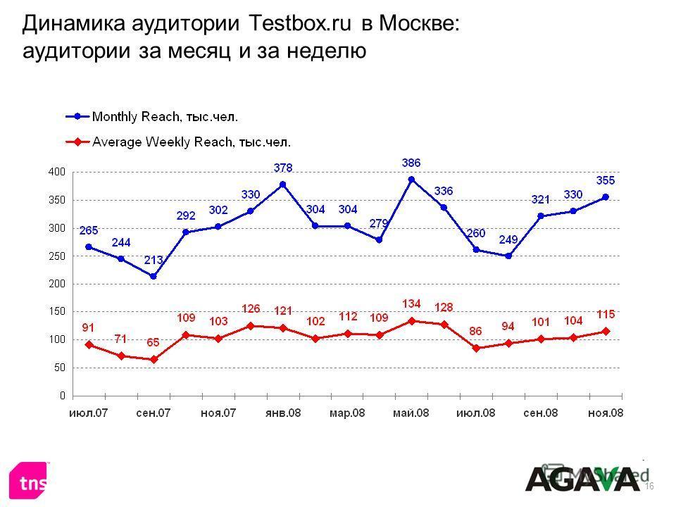 16 Динамика аудитории Testbox.ru в Москве: аудитории за месяц и за неделю