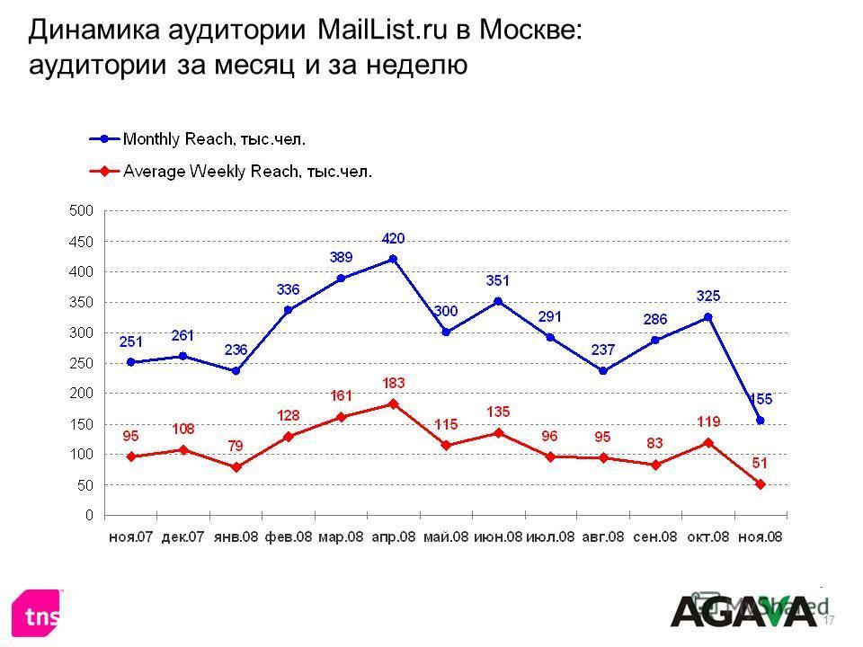 17 Динамика аудитории MailList.ru в Москве: аудитории за месяц и за неделю