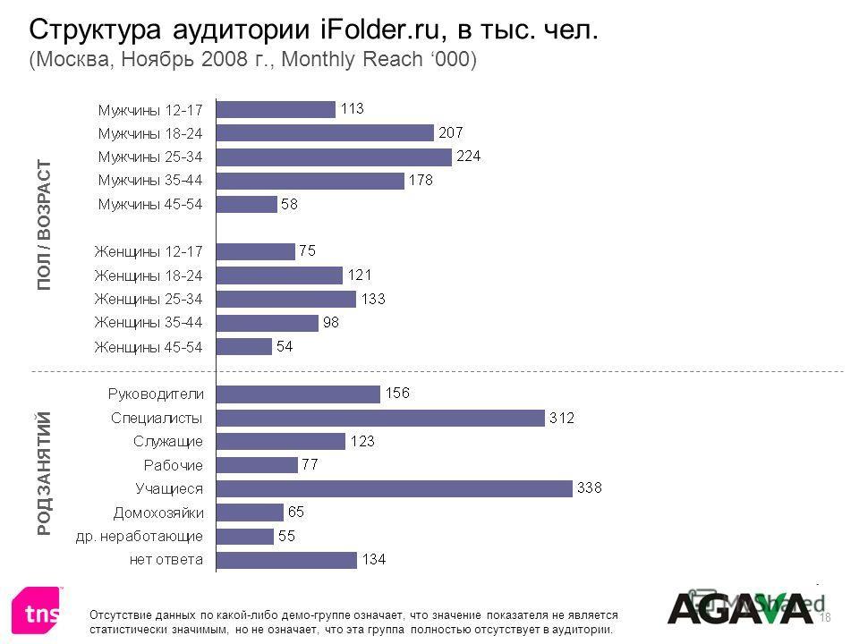 18 Структура аудитории iFolder.ru, в тыс. чел. (Москва, Ноябрь 2008 г., Monthly Reach 000) ПОЛ / ВОЗРАСТ РОД ЗАНЯТИЙ Отсутствие данных по какой-либо демо-группе означает, что значение показателя не является статистически значимым, но не означает, что