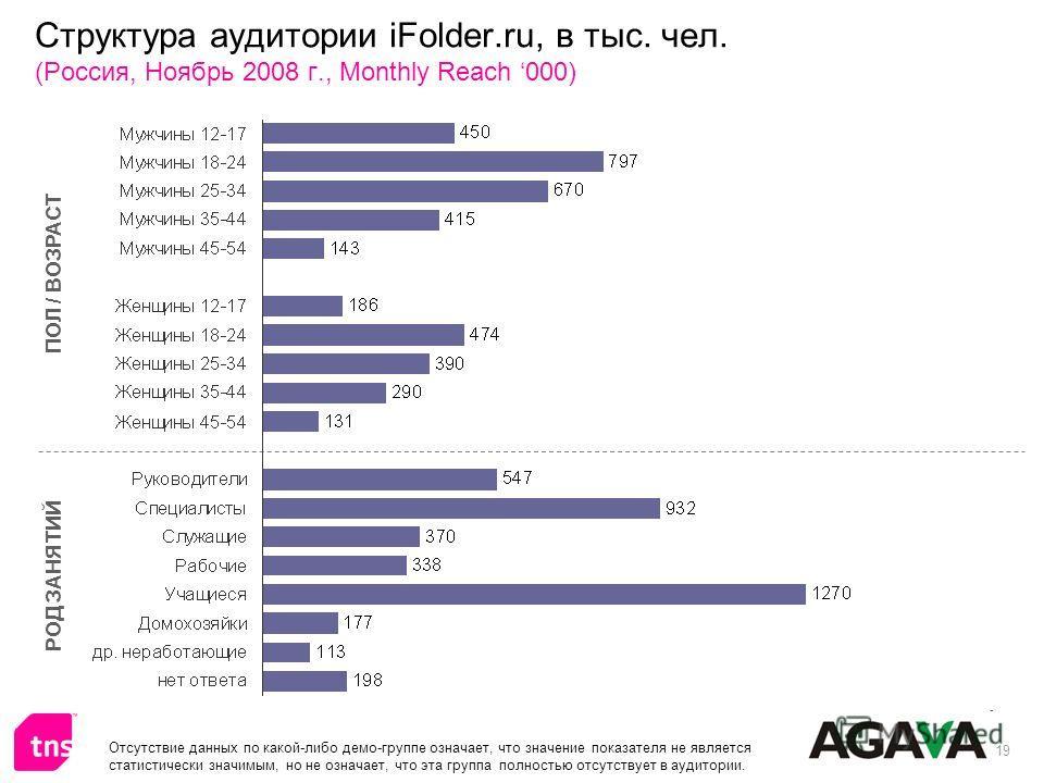 19 Структура аудитории iFolder.ru, в тыс. чел. (Россия, Ноябрь 2008 г., Monthly Reach 000) ПОЛ / ВОЗРАСТ РОД ЗАНЯТИЙ Отсутствие данных по какой-либо демо-группе означает, что значение показателя не является статистически значимым, но не означает, что