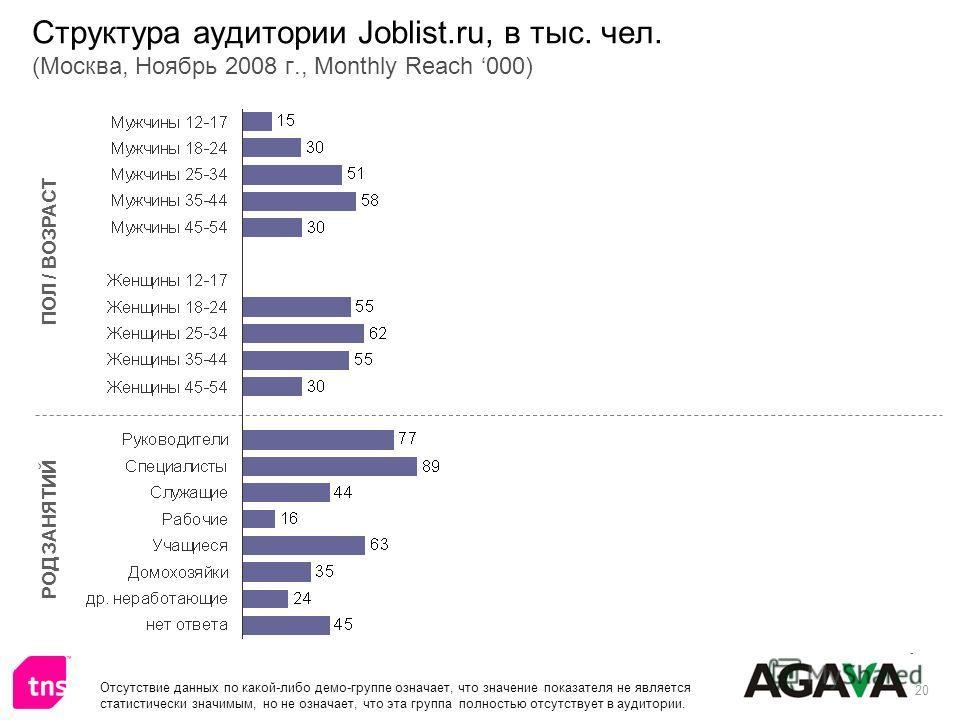 20 Структура аудитории Joblist.ru, в тыс. чел. (Москва, Ноябрь 2008 г., Monthly Reach 000) ПОЛ / ВОЗРАСТ РОД ЗАНЯТИЙ Отсутствие данных по какой-либо демо-группе означает, что значение показателя не является статистически значимым, но не означает, что