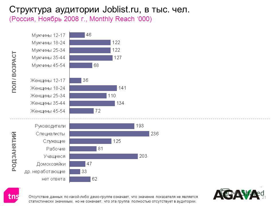 21 Структура аудитории Joblist.ru, в тыс. чел. (Россия, Ноябрь 2008 г., Monthly Reach 000) ПОЛ / ВОЗРАСТ РОД ЗАНЯТИЙ Отсутствие данных по какой-либо демо-группе означает, что значение показателя не является статистически значимым, но не означает, что