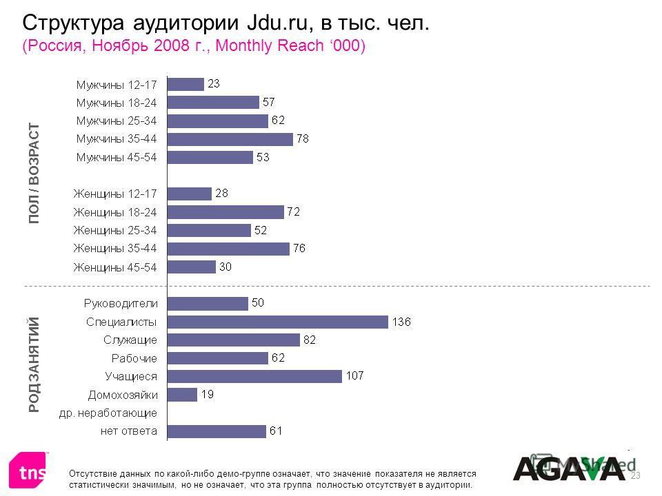 23 Структура аудитории Jdu.ru, в тыс. чел. (Россия, Ноябрь 2008 г., Monthly Reach 000) ПОЛ / ВОЗРАСТ РОД ЗАНЯТИЙ Отсутствие данных по какой-либо демо-группе означает, что значение показателя не является статистически значимым, но не означает, что эта