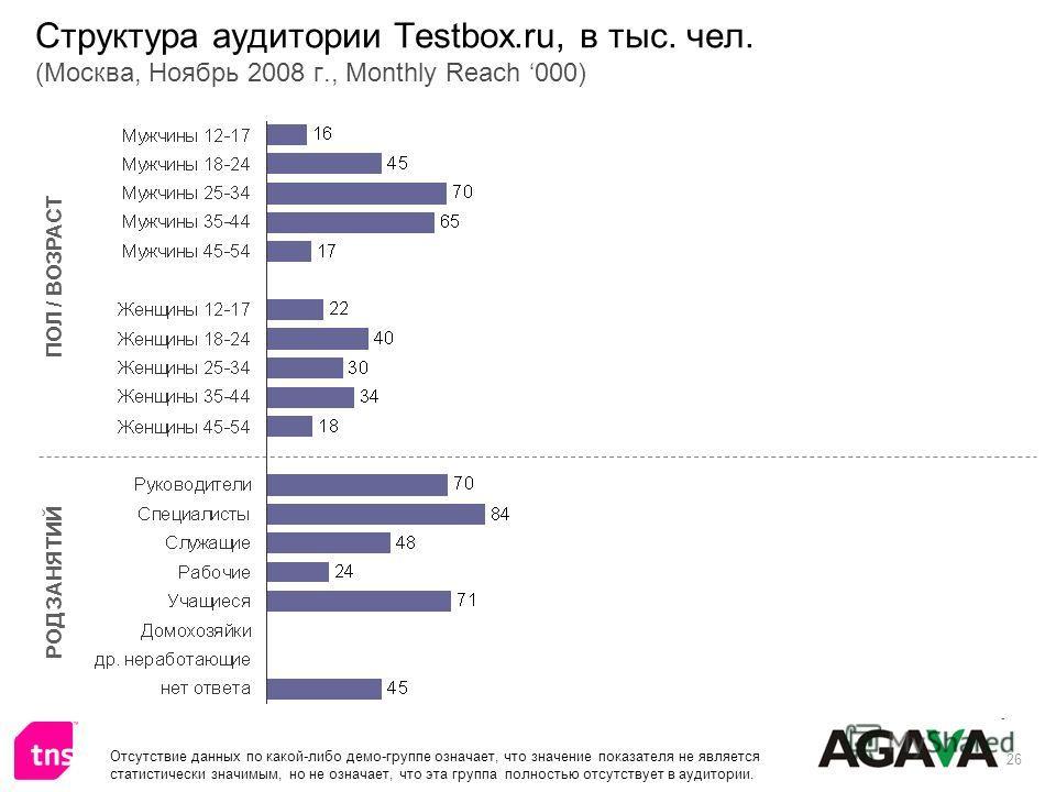 26 Структура аудитории Testbox.ru, в тыс. чел. (Москва, Ноябрь 2008 г., Monthly Reach 000) ПОЛ / ВОЗРАСТ РОД ЗАНЯТИЙ Отсутствие данных по какой-либо демо-группе означает, что значение показателя не является статистически значимым, но не означает, что