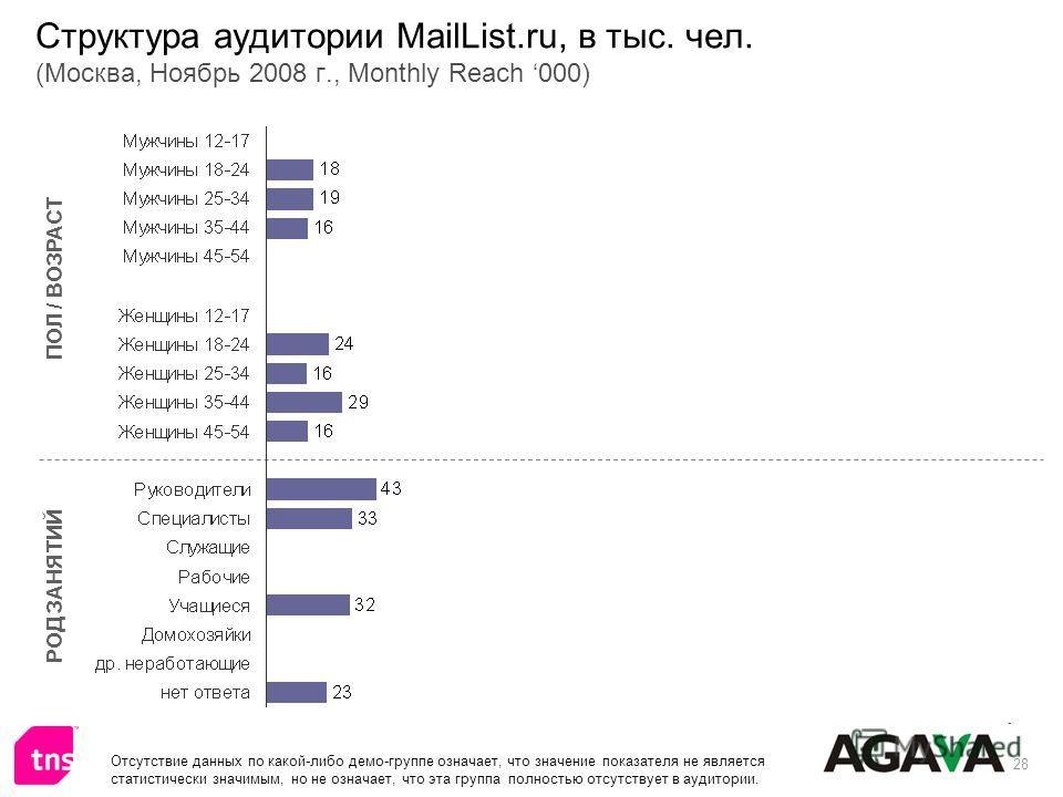 28 Структура аудитории MailList.ru, в тыс. чел. (Москва, Ноябрь 2008 г., Monthly Reach 000) ПОЛ / ВОЗРАСТ РОД ЗАНЯТИЙ Отсутствие данных по какой-либо демо-группе означает, что значение показателя не является статистически значимым, но не означает, чт
