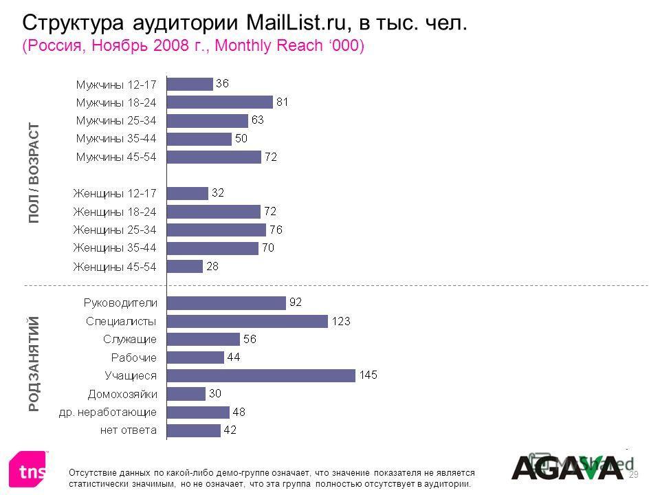 29 Структура аудитории MailList.ru, в тыс. чел. (Россия, Ноябрь 2008 г., Monthly Reach 000) ПОЛ / ВОЗРАСТ РОД ЗАНЯТИЙ Отсутствие данных по какой-либо демо-группе означает, что значение показателя не является статистически значимым, но не означает, чт