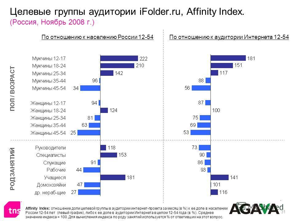 31 Целевые группы аудитории iFolder.ru, Affinity Index. (Россия, Ноябрь 2008 г.) ПОЛ / ВОЗРАСТ РОД ЗАНЯТИЙ По отношению к населению России 12-54По отношению к аудитории Интернета 12-54 Affinity Index: отношение доли целевой группы в аудитории интерне
