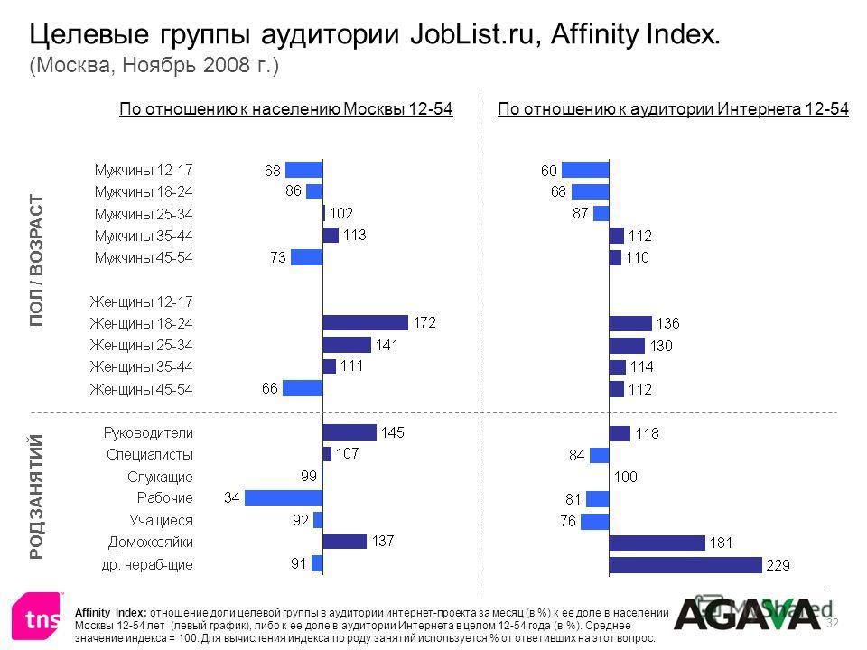 32 Целевые группы аудитории JobList.ru, Affinity Index. (Москва, Ноябрь 2008 г.) ПОЛ / ВОЗРАСТ РОД ЗАНЯТИЙ По отношению к населению Москвы 12-54По отношению к аудитории Интернета 12-54 Affinity Index: отношение доли целевой группы в аудитории интерне