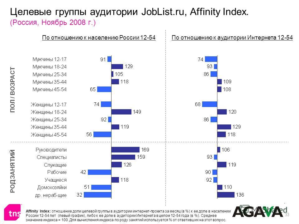 33 Целевые группы аудитории JobList.ru, Affinity Index. (Россия, Ноябрь 2008 г.) ПОЛ / ВОЗРАСТ РОД ЗАНЯТИЙ По отношению к населению России 12-54По отношению к аудитории Интернета 12-54 Affinity Index: отношение доли целевой группы в аудитории интерне