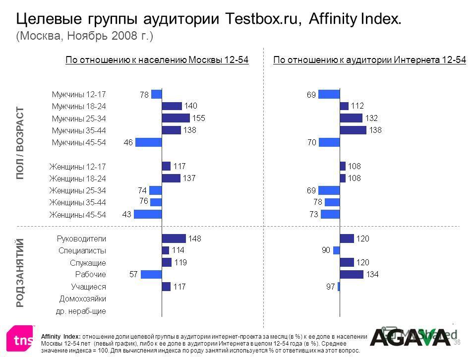 38 Целевые группы аудитории Testbox.ru, Affinity Index. (Москва, Ноябрь 2008 г.) ПОЛ / ВОЗРАСТ РОД ЗАНЯТИЙ По отношению к населению Москвы 12-54По отношению к аудитории Интернета 12-54 Affinity Index: отношение доли целевой группы в аудитории интерне