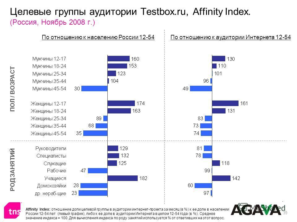 39 Целевые группы аудитории Testbox.ru, Affinity Index. (Россия, Ноябрь 2008 г.) ПОЛ / ВОЗРАСТ РОД ЗАНЯТИЙ По отношению к населению России 12-54По отношению к аудитории Интернета 12-54 Affinity Index: отношение доли целевой группы в аудитории интерне