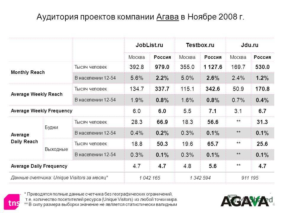 4 Аудитория проектов компании Агава в Ноябре 2008 г. JobList.ruTestbox.ruJdu.ru МоскваРоссияМоскваРоссияМоскваРоссия Monthly Reach Тысяч человек 392.8979.0355.01 127.6169.7530.0 В населении 12-54 5.6%2.2%5.0%2.6%2.4%1.2% Average Weekly Reach Тысяч че