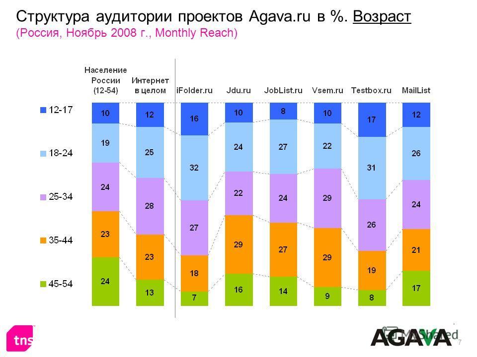 7 Структура аудитории проектов Agava.ru в %. Возраст (Россия, Ноябрь 2008 г., Monthly Reach)