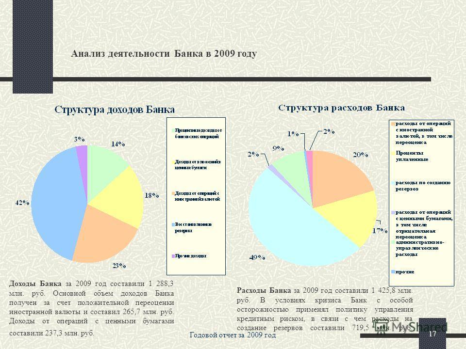 Годовой отчет за 2009 год 16 Анализ деятельности Банка в 2009 году Структура пассивов на 01 января 2010 года представлена следующим образом: максимальную долю пассивов составляют средства на расчетных/текущих счетах юридических и физических лиц, что