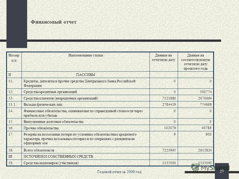 Годовой отчет за 2009 год 26 Финансовый отчет БУХГАЛТЕРСКИЙ БАЛАНС (публикуемая форма) по состоянию на 1 января 2010 года в тыс. руб. Номер п/п Наименование статьиДанные на отчетную дату Данные на соответствующую отчетную дату прошлого года IАКТИВЫ 1