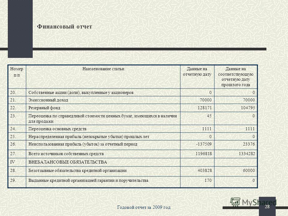 Годовой отчет за 2009 год 27 Финансовый отчет Номер п/п Наименование статьиДанные на отчетную дату Данные на соответствующую отчетную дату прошлого года IIПАССИВЫ 11.11.Кредиты, депозиты и прочие средства Центрального банка Российской Федерации 00 12
