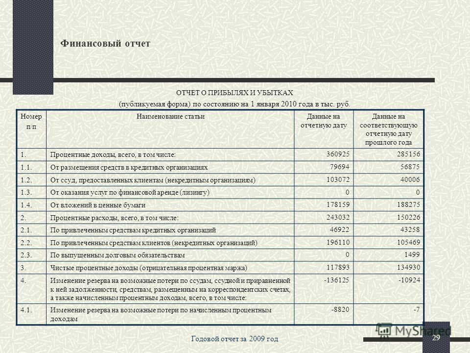 Годовой отчет за 2009 год 28 Финансовый отчет Номер п/п Наименование статьиДанные на отчетную дату Данные на соответствующую отчетную дату прошлого года 20.Собственные акции (доли), выкупленные у акционеров00 21.Эмиссионный доход70000 22.Резервный фо