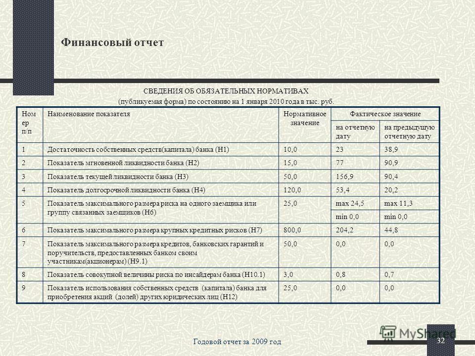 Годовой отчет за 2009 год 31 Финансовый отчет Номер п/п Наименование статьиДанные на отчетную дату Данные на соответствующую отчетную дату прошлого года 15.Изменение резерва на возможные потери по ценным бумагам, удерживаемым до погашения -40601-3322