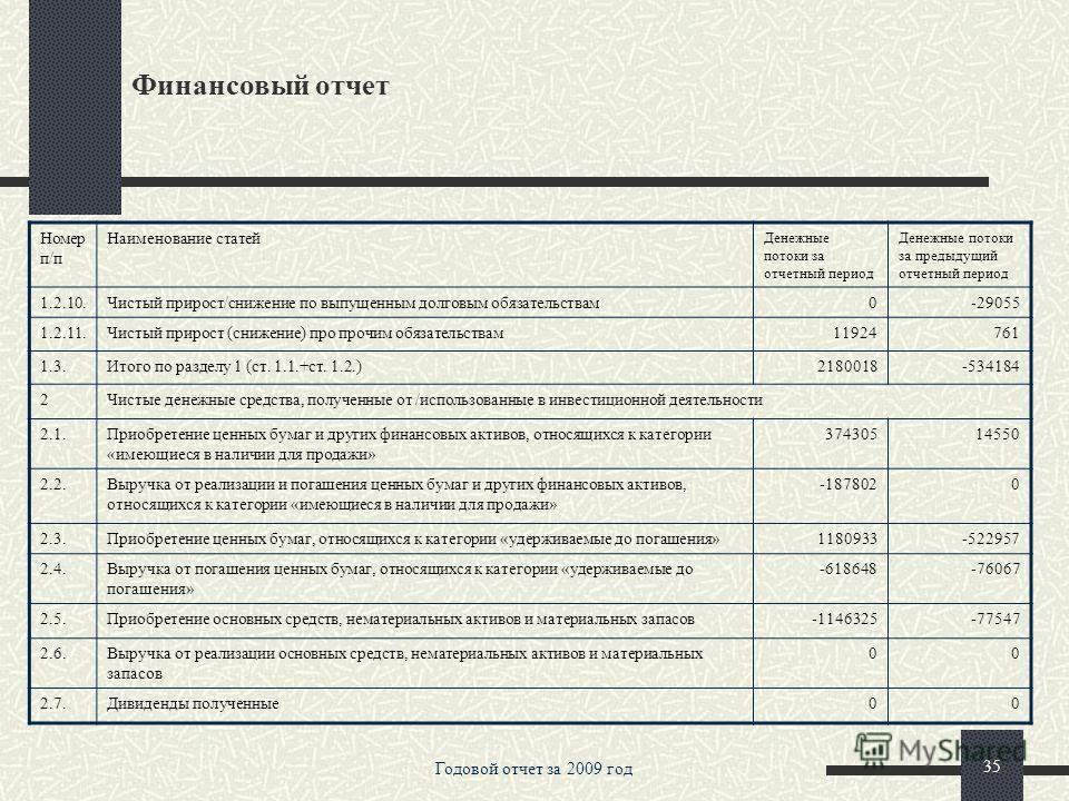 Годовой отчет за 2009 год 34 Финансовый отчет Номер п/п Наименование статей Денежные потоки за отчетный период Денежные потоки за предыдущий отчетный период 1.1.10.Расход/возмещение по налогу на прибыль3631228905 1.2.в том числе:2280949-544877 1.2.1.