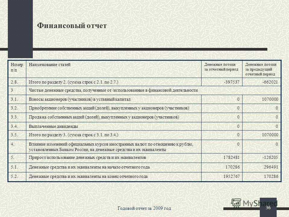 Годовой отчет за 2009 год 35 Финансовый отчет Номер п/п Наименование статей Денежные потоки за отчетный период Денежные потоки за предыдущий отчетный период 1.2.10.Чистый прирост/снижение по выпущенным долговым обязательствам0-29055 1.2.11.Чистый при