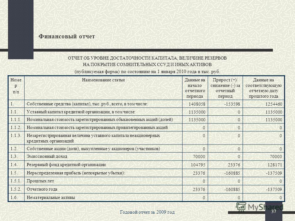 Годовой отчет за 2009 год 36 Финансовый отчет Номер п/п Наименование статей Денежные потоки за отчетный период Денежные потоки за предыдущий отчетный период 2.8.Итого по разделу 2. (сумма строк с 2.1. по 2.7.)-397537-662021 3Чистые денежные средства,