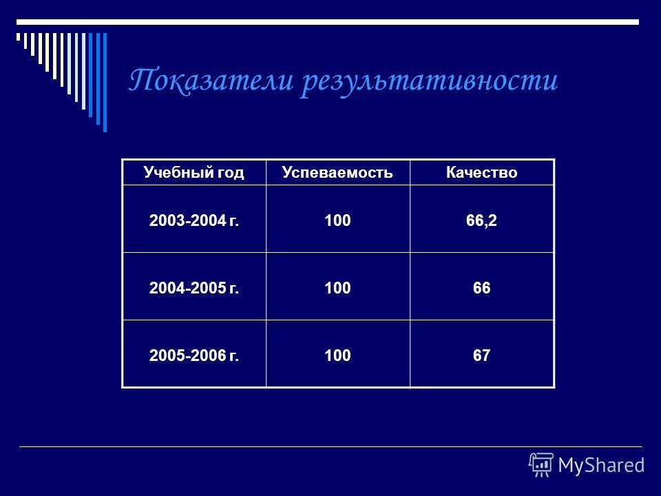 Показатели результативности Учебный годУспеваемостьКачество 2003-2004 г.10066,2 2004-2005 г.10066 2005-2006 г.10067