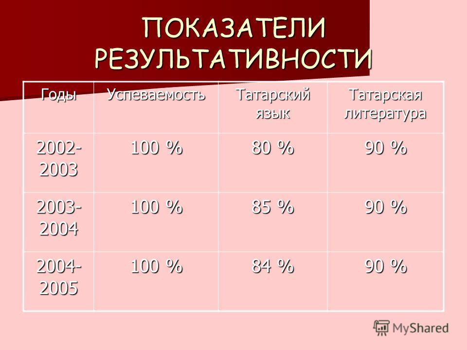ПОКАЗАТЕЛИ РЕЗУЛЬТАТИВНОСТИ ГодыУспеваемость Татарский язык Татарская литература 2002- 2003 100 % 80 % 90 % 2003- 2004 100 % 85 % 90 % 2004- 2005 100 % 84 % 90 %