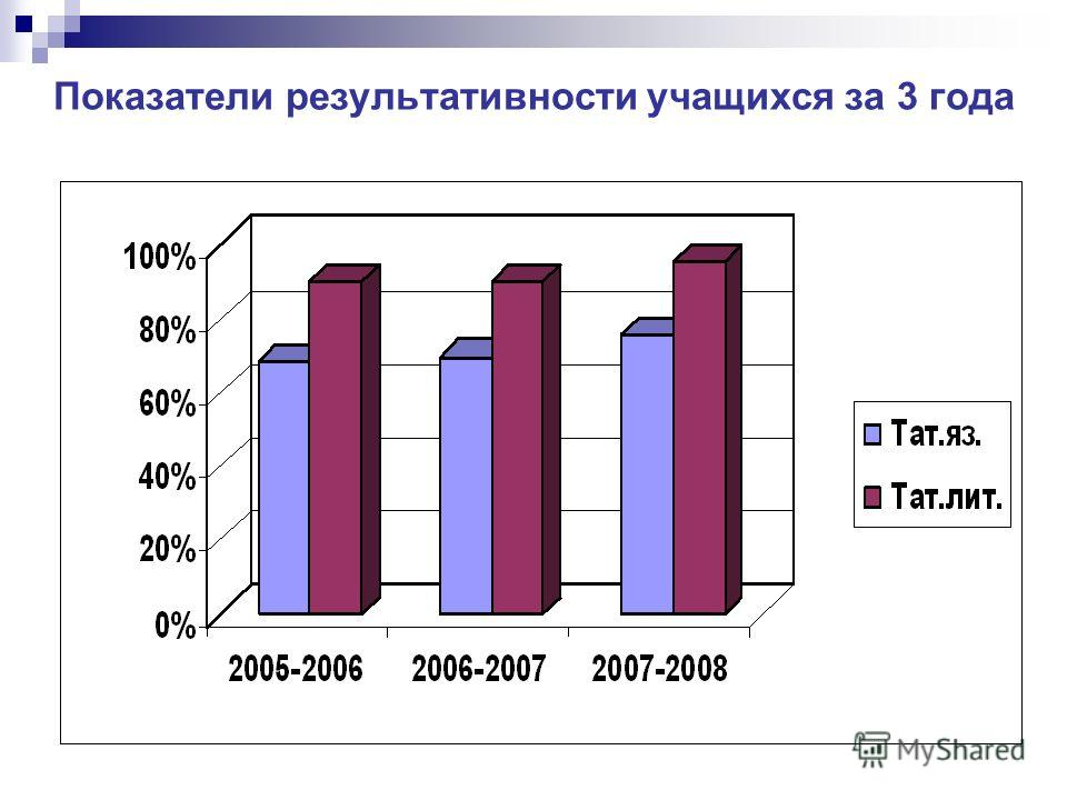 Показатели результативности учащихся за 3 года