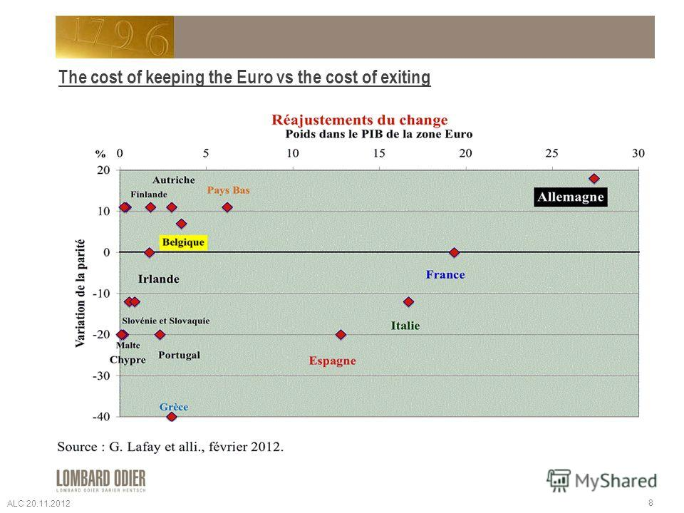 The cost of keeping the Euro vs the cost of exiting 8