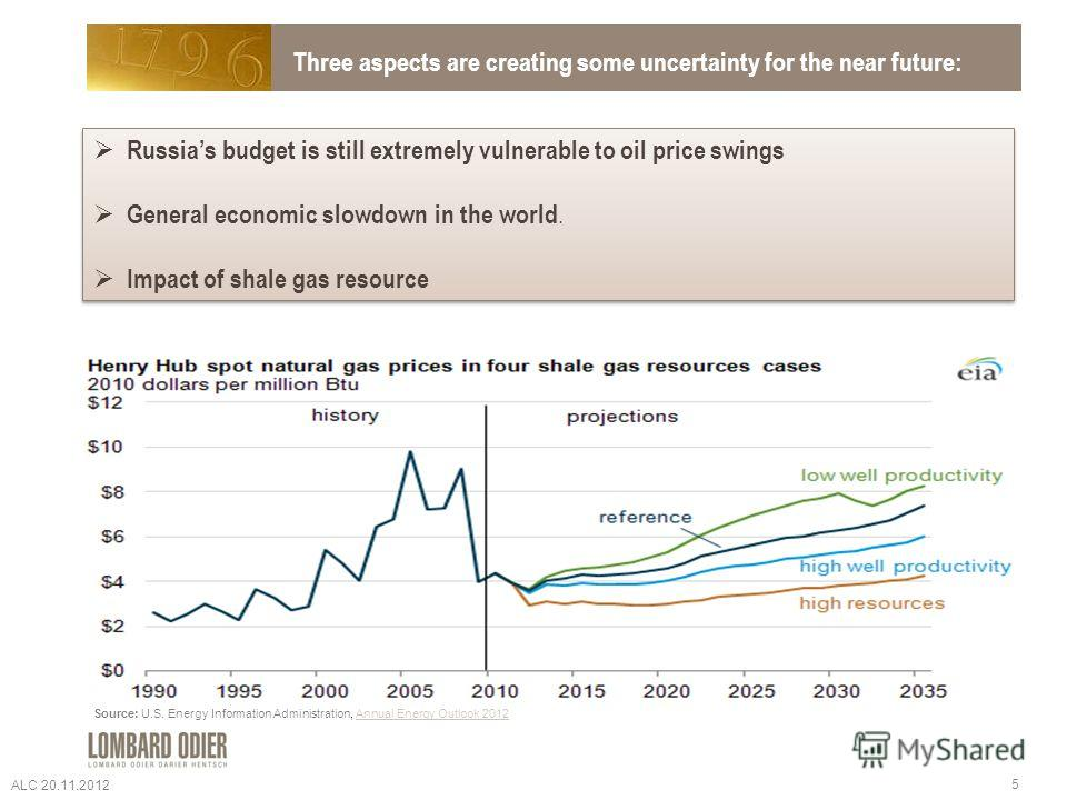 Three aspects are creating some uncertainty for the near future: Russias budget is still extremely vulnerable to oil price swings General economic slowdown in the world. Impact of shale gas resource Russias budget is still extremely vulnerable to oil