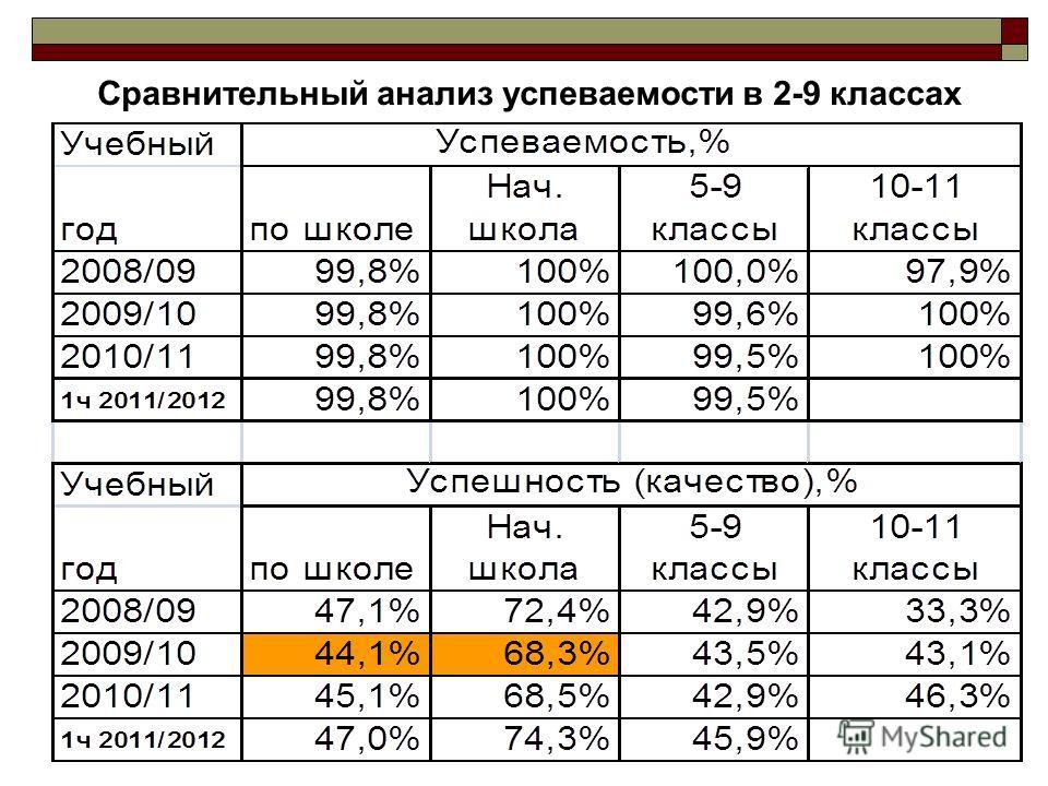 Сравнительный анализ успеваемости в 2-9 классах