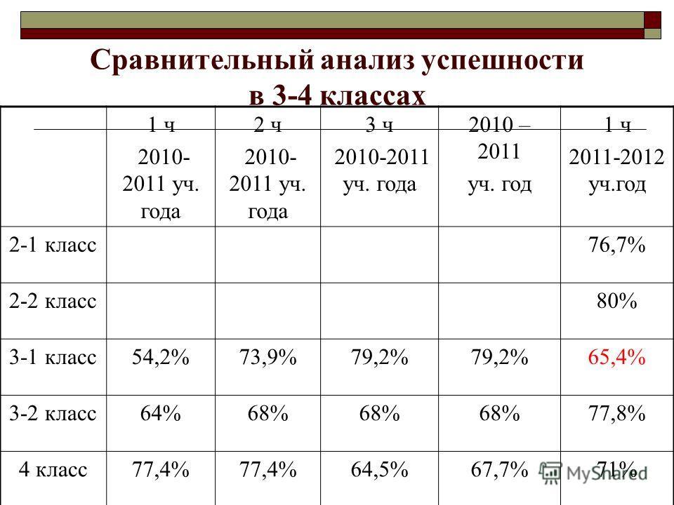Сравнительный анализ успешности в 3-4 классах 1 ч 2010- 2011 уч. года 2 ч 2010- 2011 уч. года 3 ч 2010-2011 уч. года 2010 – 2011 уч. год 1 ч 2011-2012 уч.год 2-1 класс76,7% 2-2 класс80% 3-1 класс54,2%73,9%79,2% 65,4% 3-2 класс64%68% 77,8% 4 класс77,4
