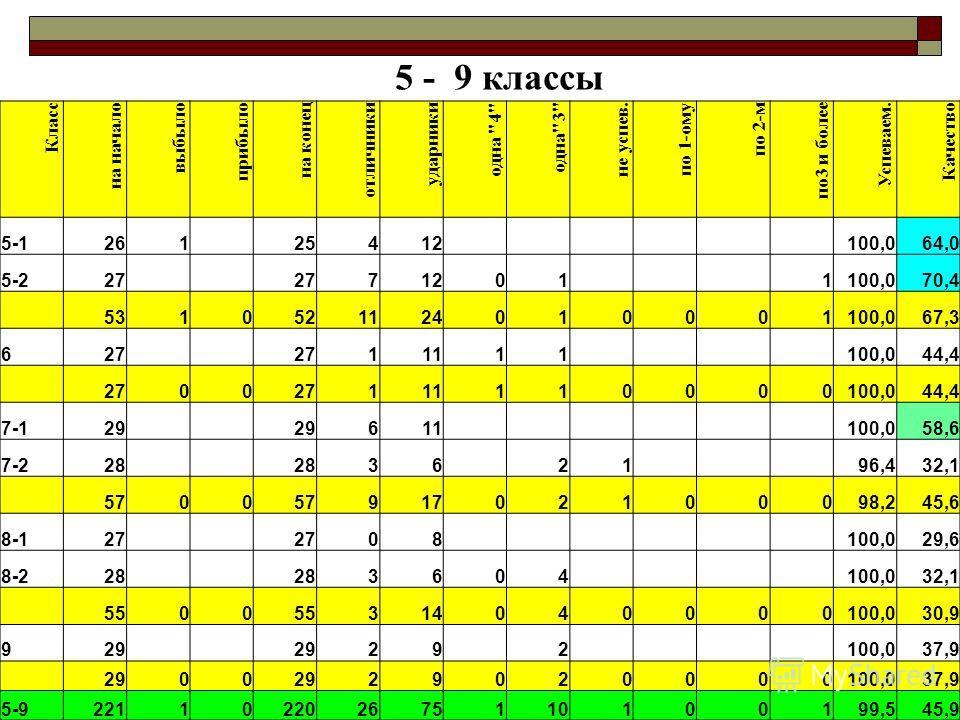 5 - 9 классы Класс на начало выбыло прибыло на конец отличники ударники одна