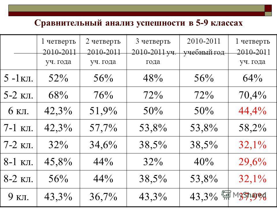 Сравнительный анализ успешности в 5-9 классах 1 четверть 2010-2011 уч. года 2 четверть 2010-2011 уч. года 3 четверть 2010-2011 уч. года 2010-2011 учебный год 1 четверть 2010-2011 уч. года 5 -1кл.52%56%48%56%64% 5-2 кл.68%76%72% 70,4% 6 кл.42,3%51,9%5