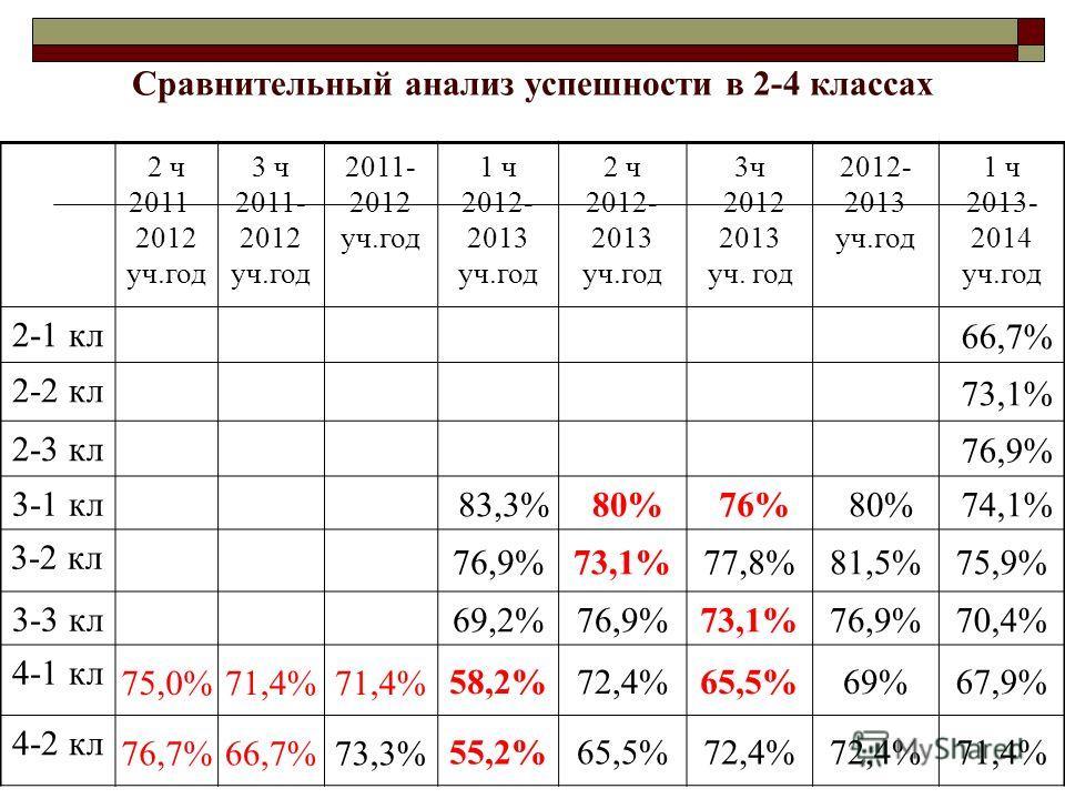 Сравнительный анализ успешности в 2-4 классах 2 ч 2011– 2012 уч.год 3 ч 2011- 2012 уч.год 2011- 2012 уч.год 1 ч 2012- 2013 уч.год 2 ч 2012- 2013 уч.год 3ч 2012 2013 уч. год 2012- 2013 уч.год 1 ч 2013- 2014 уч.год 2-1 кл 66,7% 2-2 кл 73,1% 2-3 кл 76,9