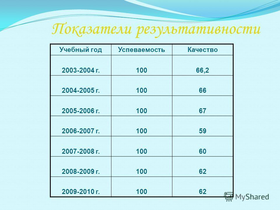 Показатели результативности Учебный годУспеваемостьКачество 2003-2004 г.10066,2 2004-2005 г.10066 2005-2006 г.10067 2006-2007 г.10059 2007-2008 г.10060 2008-2009 г.10062 2009-2010 г.10062