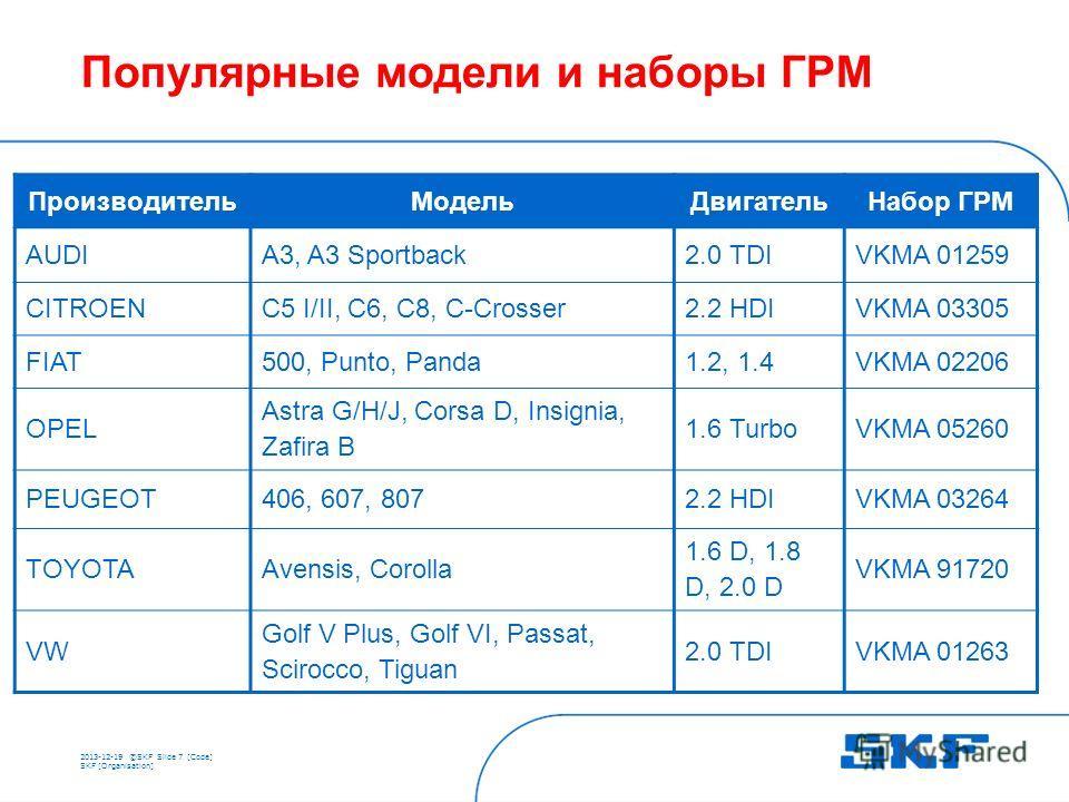 2013-12-19 ©SKFSlide 7 [Code] SKF [Organisation] Популярные модели и наборы ГРМ ПроизводительМодельДвигательНабор ГРМ AUDIA3, A3 Sportback2.0 TDIVKMA 01259 CITROENC5 I/II, C6, C8, C-Crosser2.2 HDIVKMA 03305 FIAT500, Punto, Panda1.2, 1.4VKMA 02206 OPE