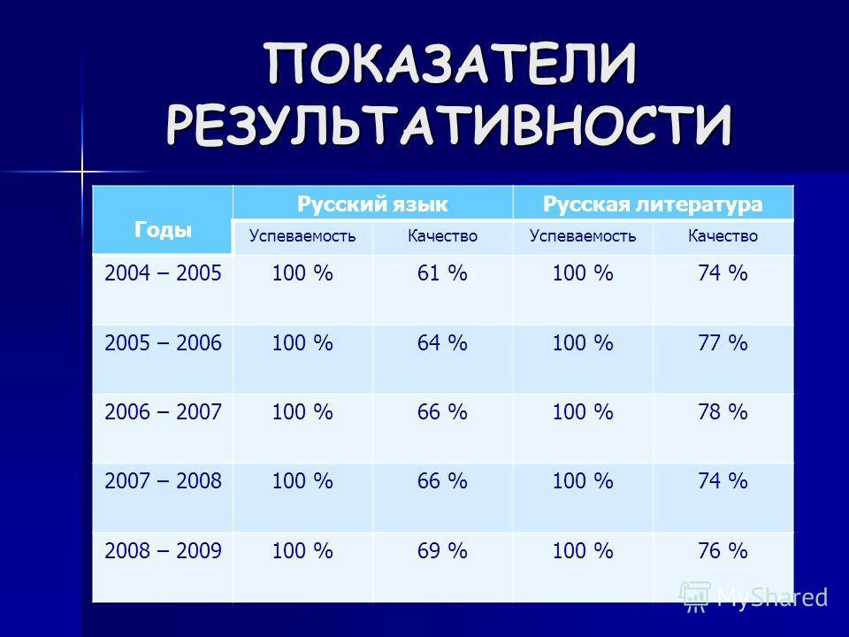 ПОКАЗАТЕЛИ РЕЗУЛЬТАТИВНОСТИ Годы Русский языкРусская литература УспеваемостьКачествоУспеваемостьКачество 2004 – 2005100 %61 %100 %74 % 2005 – 2006100 %64 %100 %77 % 2006 – 2007100 %66 %100 %78 % 2007 – 2008100 %66 %100 %74 % 2008 – 2009100 %69 %100 %