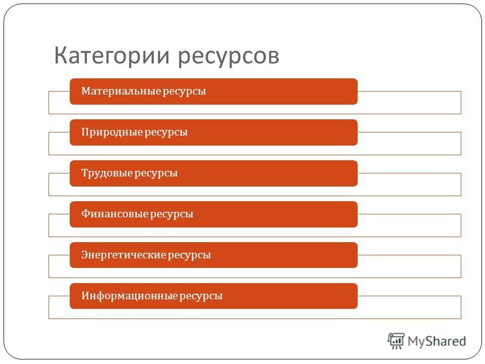 Категории ресурсов Материальные ресурсыПриродные ресурсыТрудовые ресурсыФинансовые ресурсыЭнергетические ресурсыИнформационные ресурсы