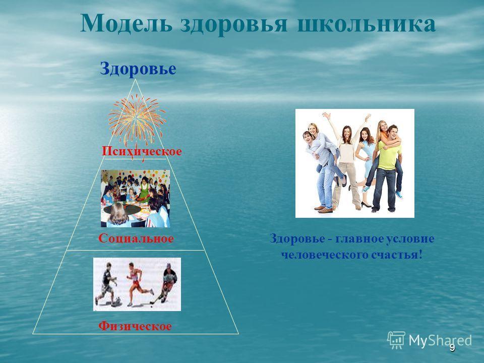9 Модель здоровья школьника Здоровье Психическое Социальное Физическое Здоровье - главное условие человеческого счастья!