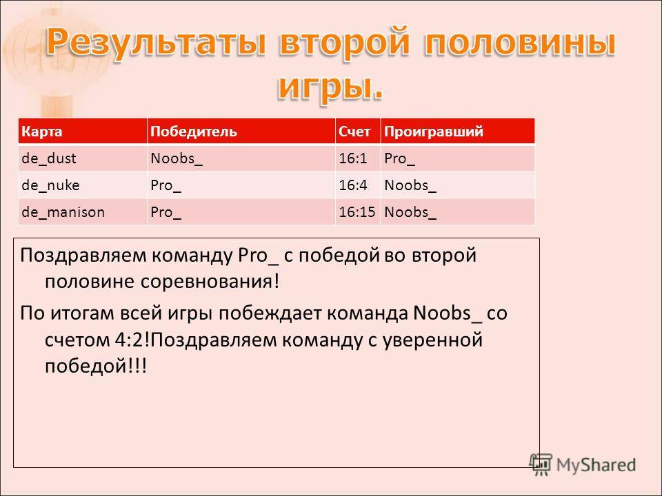 КартаПобедительСчетПроигравший de_dustNoobs_16:1Pro_ de_nukePro_16:4Noobs_ de_manisonPro_16:15Noobs_ Поздравляем команду Pro_ с победой во второй половине соревнования! По итогам всей игры побеждает команда Noobs_ со счетом 4:2!Поздравляем команду с