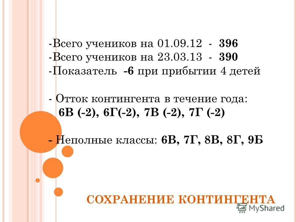 СОХРАНЕНИЕ КОНТИНГЕНТА -Всего учеников на 01.09.12 - 396 -Всего учеников на 23.03.13 - 390 -Показатель -6 при прибытии 4 детей - Отток контингента в течение года: 6В (-2), 6Г(-2), 7В (-2), 7Г (-2) - Неполные классы: 6В, 7Г, 8В, 8Г, 9Б