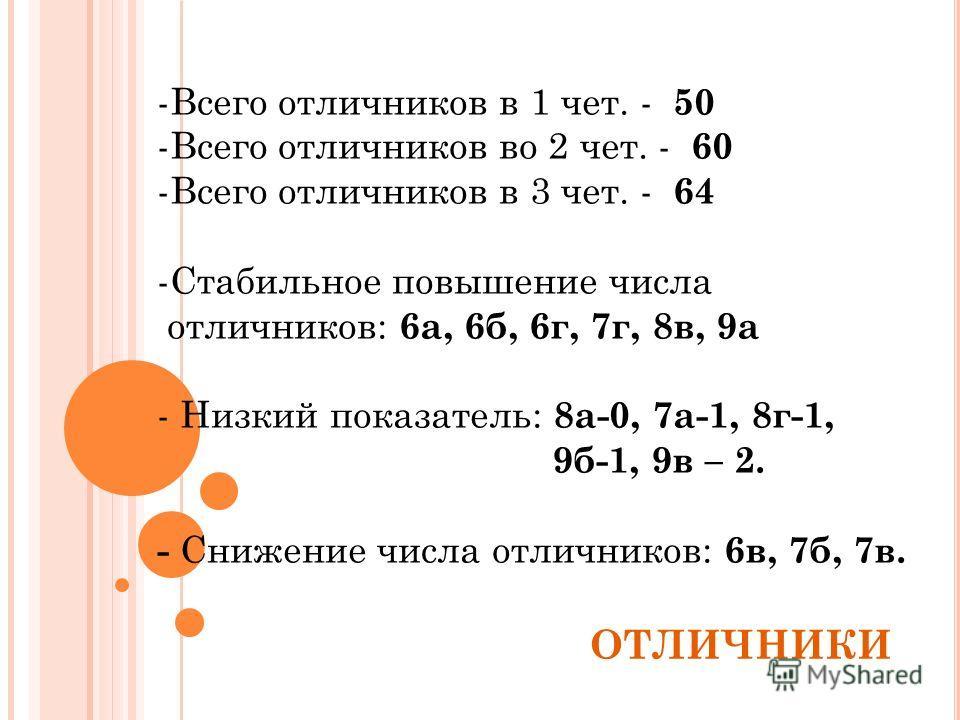 ОТЛИЧНИКИ -Всего отличников в 1 чет. - 50 -Всего отличников во 2 чет. - 60 -Всего отличников в 3 чет. - 64 -Стабильное повышение числа отличников: 6а, 6б, 6г, 7г, 8в, 9а - Низкий показатель: 8а-0, 7а-1, 8г-1, 9б-1, 9в – 2. - Снижение числа отличников