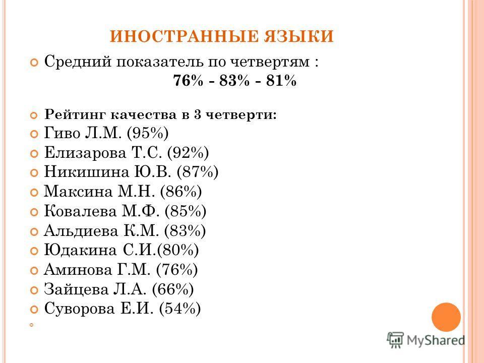 ИНОСТРАННЫЕ ЯЗЫКИ Средний показатель по четвертям : 76% - 83% - 81% Рейтинг качества в 3 четверти: Гиво Л.М. (95%) Елизарова Т.С. (92%) Никишина Ю.В. (87%) Максина М.Н. (86%) Ковалева М.Ф. (85%) Альдиева К.М. (83%) Юдакина С.И.(80%) Аминова Г.М. (76%