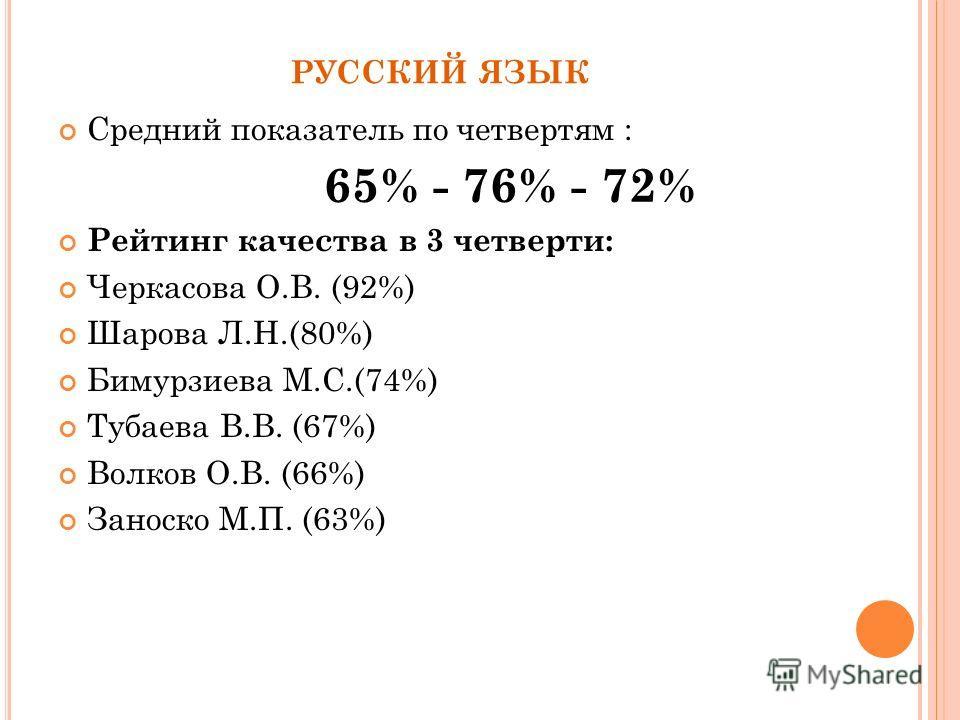 РУССКИЙ ЯЗЫК Средний показатель по четвертям : 65% - 76% - 72% Рейтинг качества в 3 четверти: Черкасова О.В. (92%) Шарова Л.Н.(80%) Бимурзиева М.С.(74%) Тубаева В.В. (67%) Волков О.В. (66%) Заноско М.П. (63%)